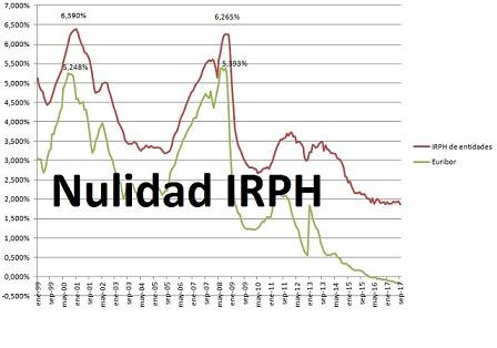 Reclamación del IRPH